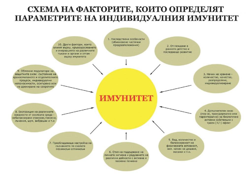 imunitet1